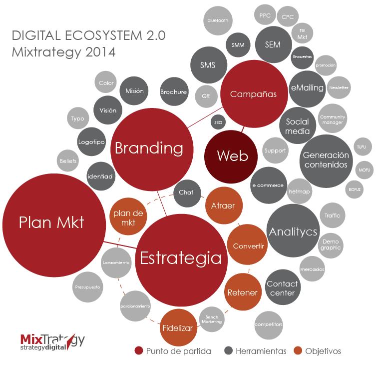 Digital e mixtrategy
