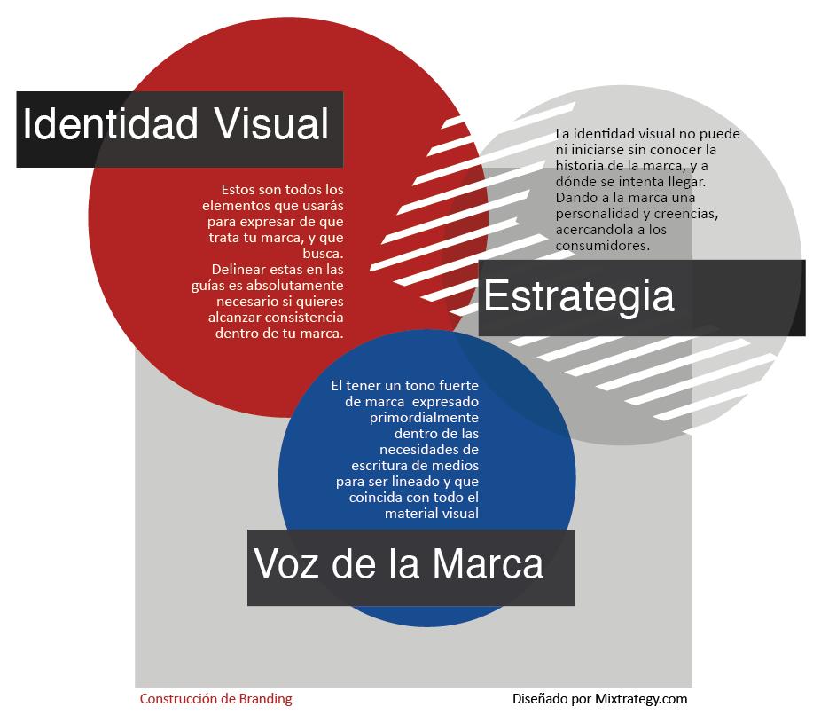 Identidad visual, estrategia y tono