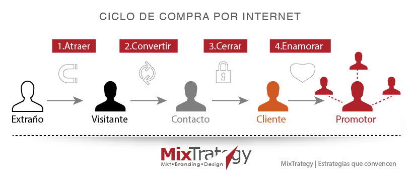 CICLO DE COMPRA DIGITAL MIXTRATEGY