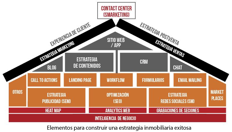 marketing digital para sector inmobiliario