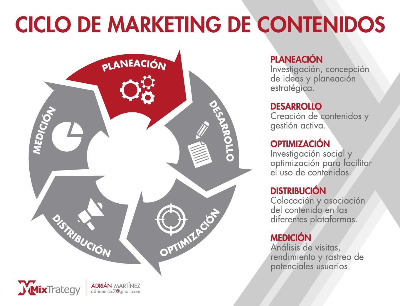 Ciclo de Marketing de Contenidos-01