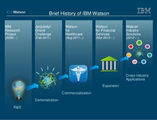 Watson de IBM
