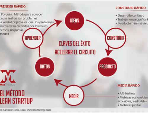 ¿Qué es el método Lean Startup, experimentación?