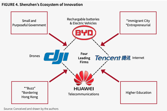 Shenzhen centro global de innovación