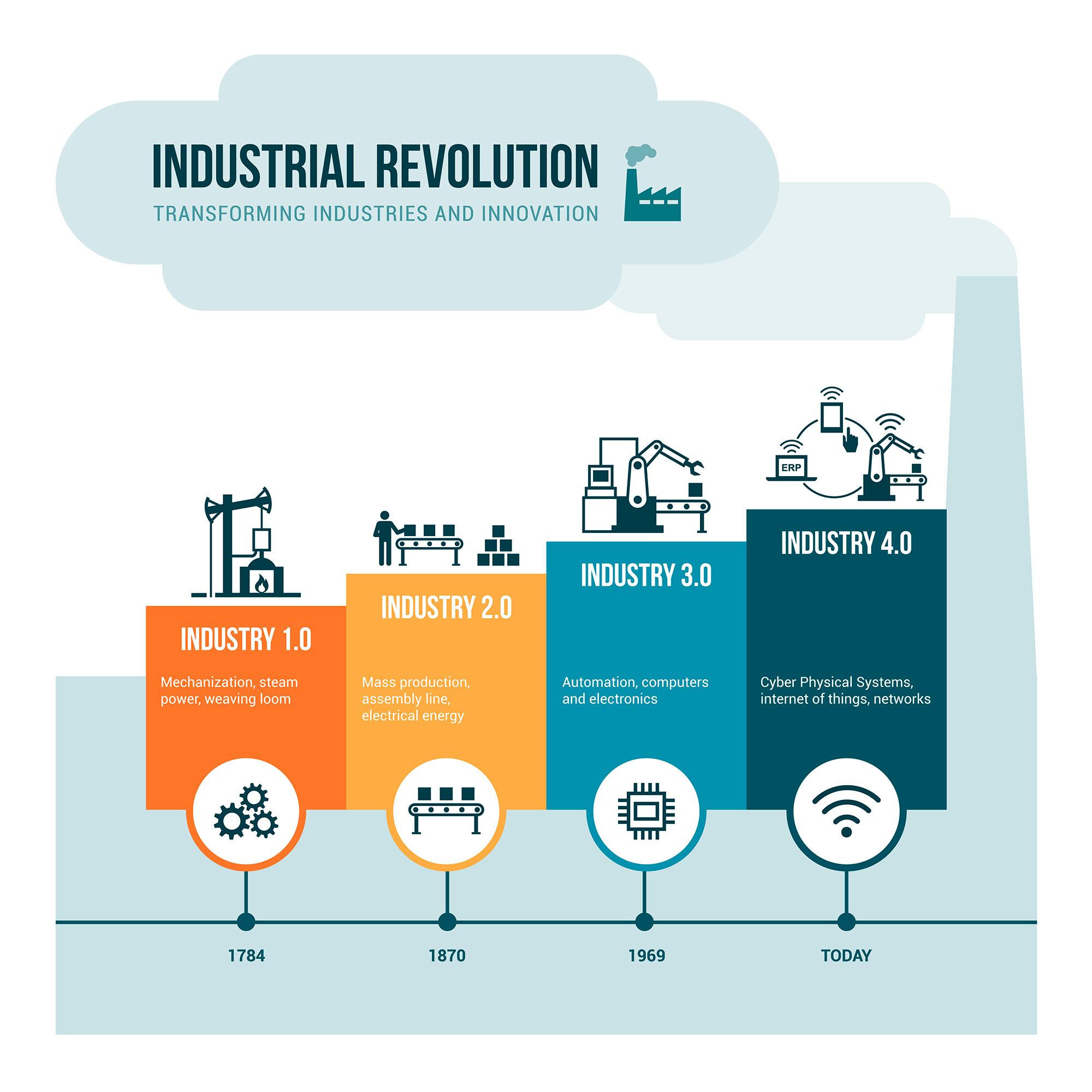La industria 4.0