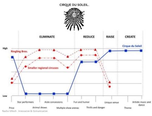 La estrategia del Océano Azul  y la curva de valor