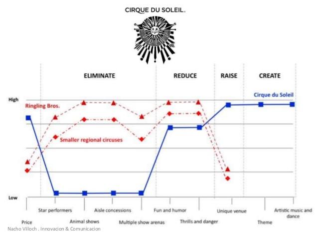 Curva de valor de circus solei